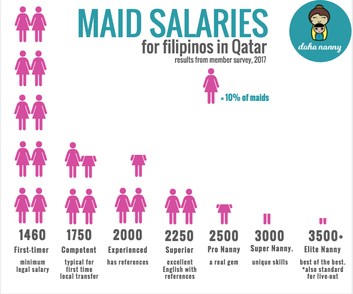 How To Hire House Maids In Qatar Moi Noc Sponsorship Maid Visa